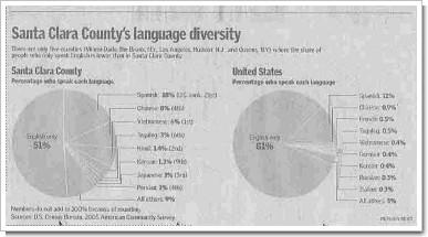 Language Diversity SJMN090907.jpg