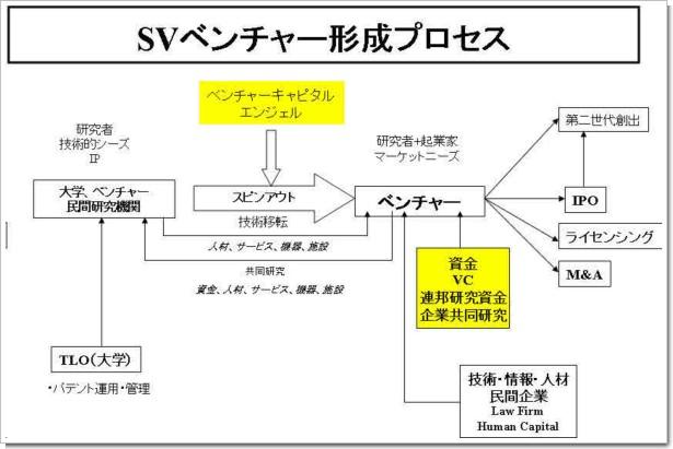 Venture誕生プロセス.jpg